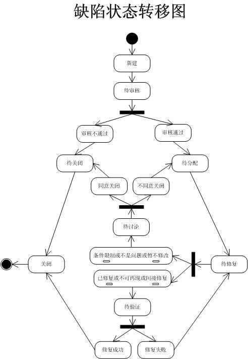 软件测试之自动化测试的建议