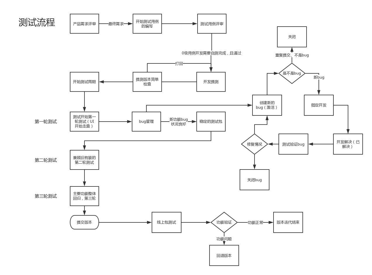 软件测试之如何写出漂亮的代码