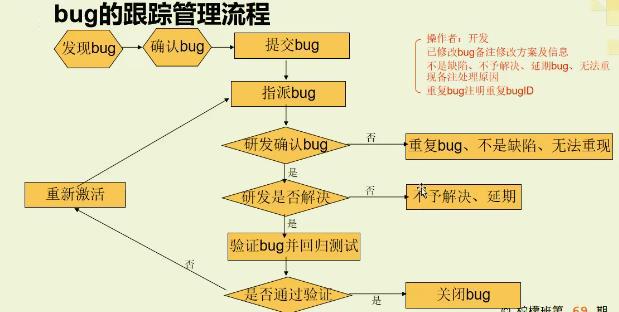 软件测试之转瞬即逝的BUG该如何去做
