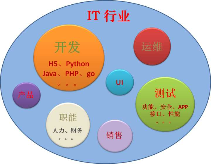 对新入行的新手介绍软件测试项目流程
