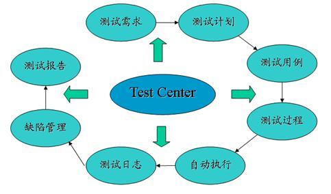 软件测试生命周期是什么?